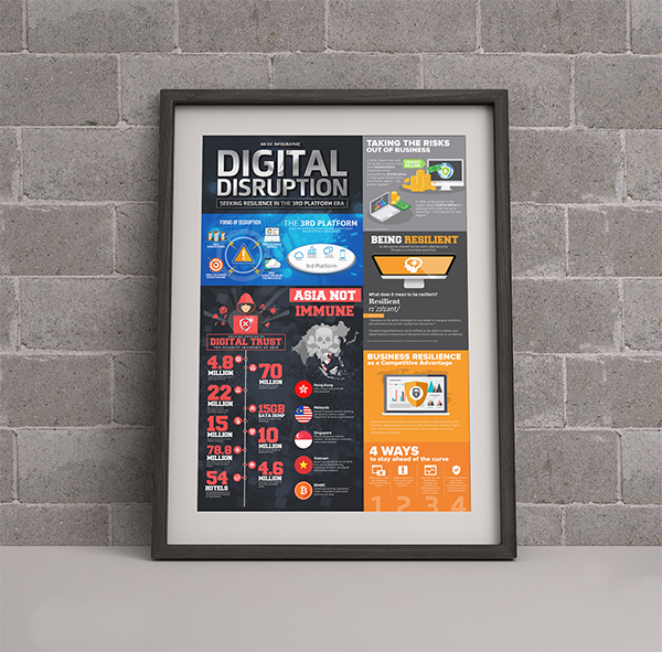 Digital Disruption IDC Akamai infographic