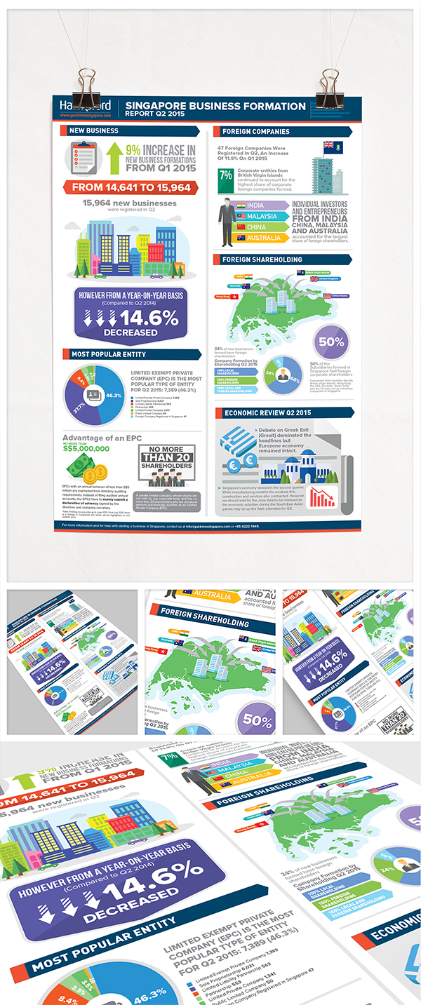 Hawksford Singapore business formation Q2 infographic