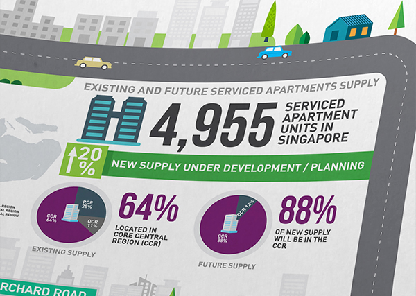 JLL Singapore serviced apartments infographic design
