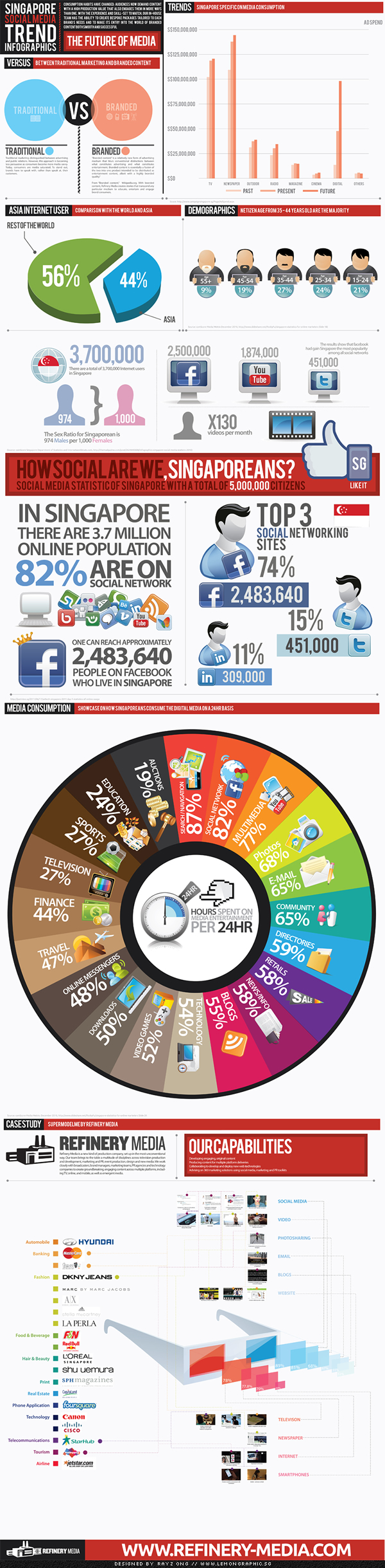 The future of Media infographic